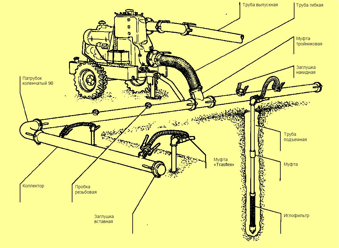 Схема подключения аксессуаров к установки водопонижения