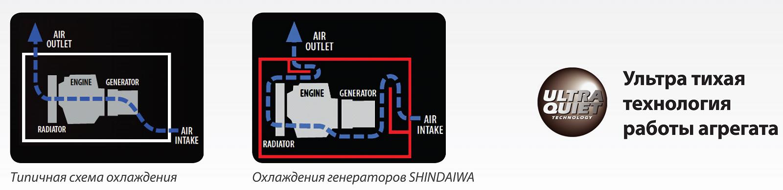 Сварочные агрегаты Shindaiwa (Япония)