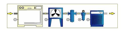 Система подготовки сжатого воздуха с охладителем (Рутектор)