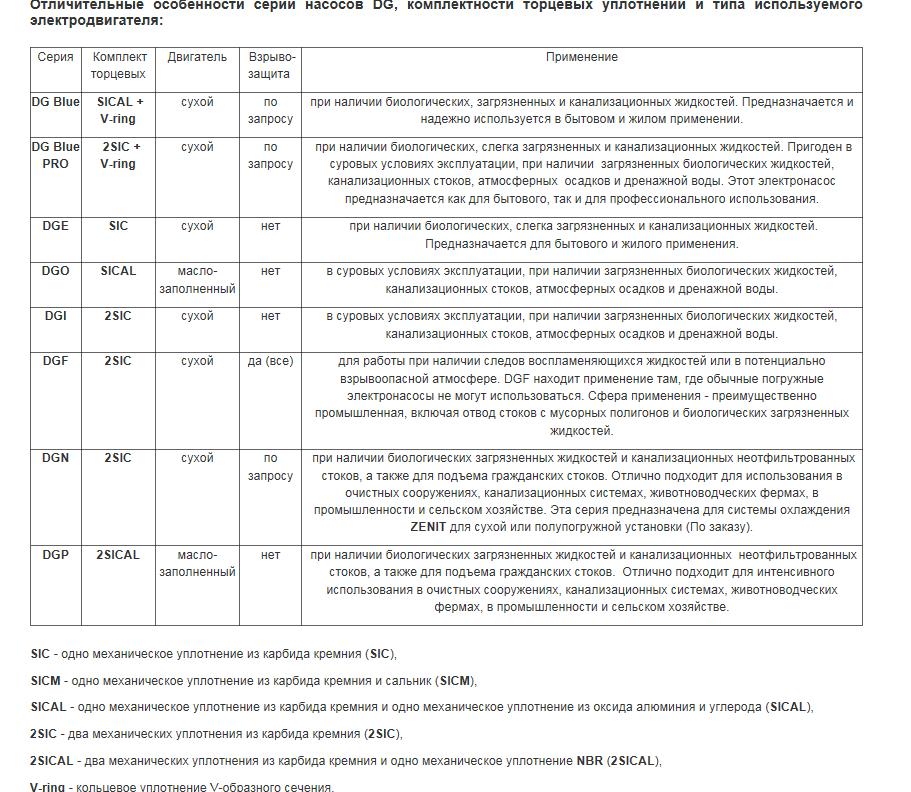Отличительные особенности серий фекальных насосов Zenit DG