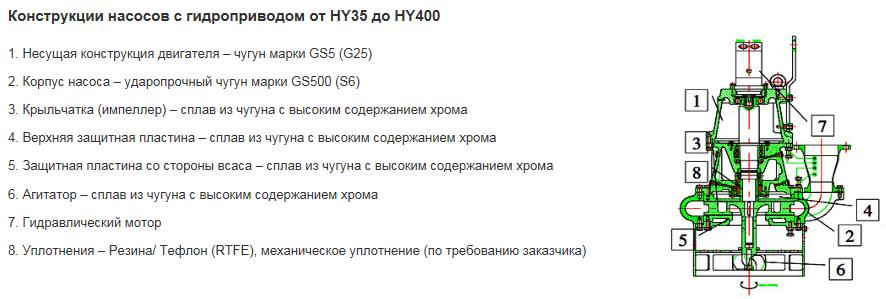 Конструкции насосов с гидроприводом от HY35 до HY400