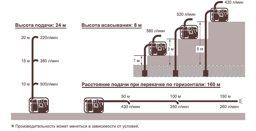 Дизельная мотопомпа для сильно-загрязненных вод Koshin KTY-50D характеристики