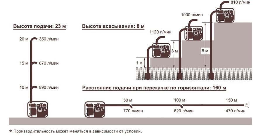 Дизельная мотопомпа для сильно-загрязненных вод Koshin KTY-80D характеристики