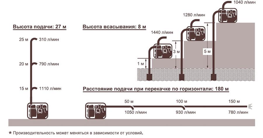 Дизельная мотопомпа для сильно-загрязненных вод Koshin KTY-100D характеристики